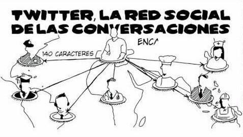 Twitter Red Social de Conversaciones